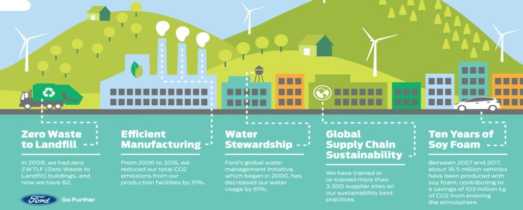 Ford's sustainability journey fights climate change.