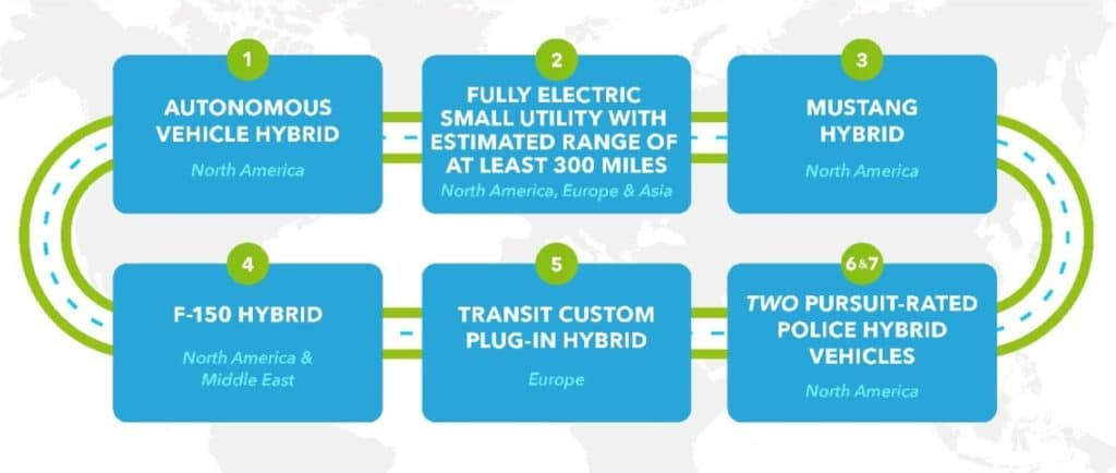 Ford's upcoming hybrid strategy.