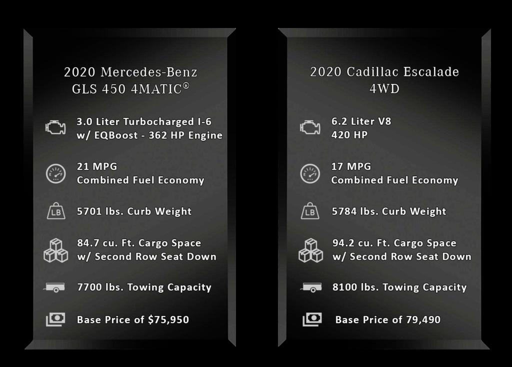 Chart comparing specs of Mercedes-Benz GLS and Cadillac Escalade